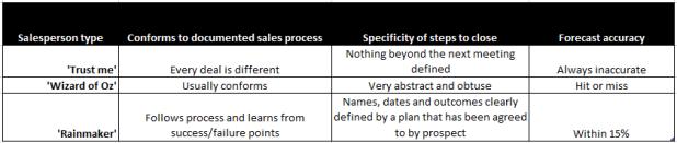 Sales types